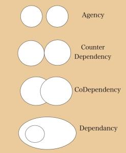 dependancy chart